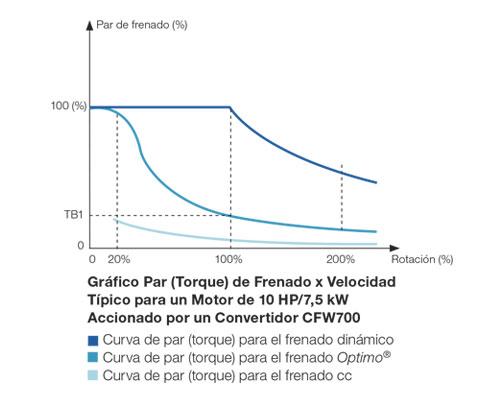 cfw700-braking