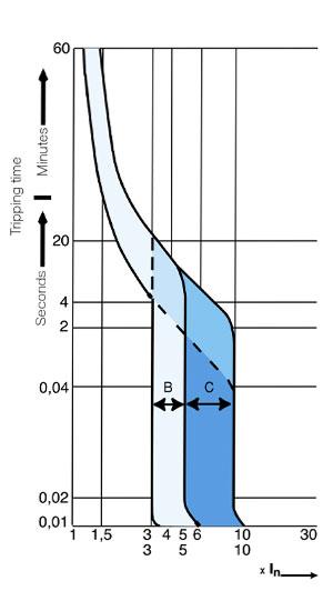 magnetotermico-curvas