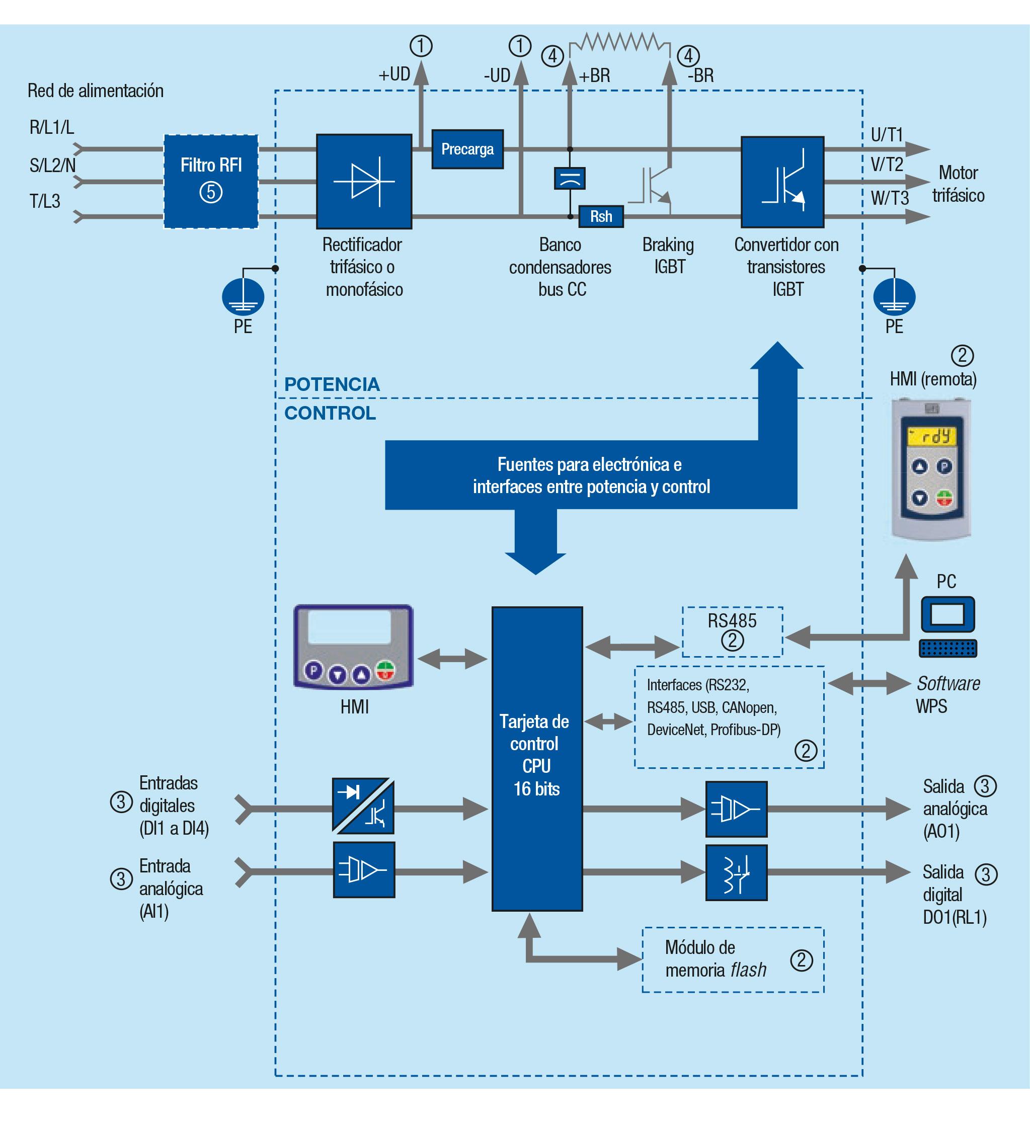 diagrama de bloques del variador de frecuencia cfw300